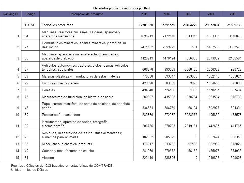 Lista de los productos importados por Perú Ranking 09CódigoDescripción del producto20052006200720082009 TOTALTodos los productos1250183015311559204642202995280421869736 1 84 Maquinas, reactores nucleares, calderas, aparatos y artefactos mecánicos.1695719217241891394543633953518879 2 27 Combustibles minerales, aceites minerales y prod.de su destilación2471102295972956154675003085579 3 85 Maquinas, aparatos y material eléctrico, sus partes; aparatos de grabación1120919147012465683328739322103584 4 87 Vehículos automóviles, tractores, ciclos, demás vehículos terrestres, sus partes666878993069286818528063221928722 5 39Materias plásticas y manufacturas de estas materias77058889384726303315321461053821 6 72Fundición, hierro y acero42962858330298751594650873893 7 10Cereales49484852456613631158265807434 8 73Manufacturas de fundición, de hierro o de acero280897435398238764963504676739 9 48 Papel, cartón; manufact.