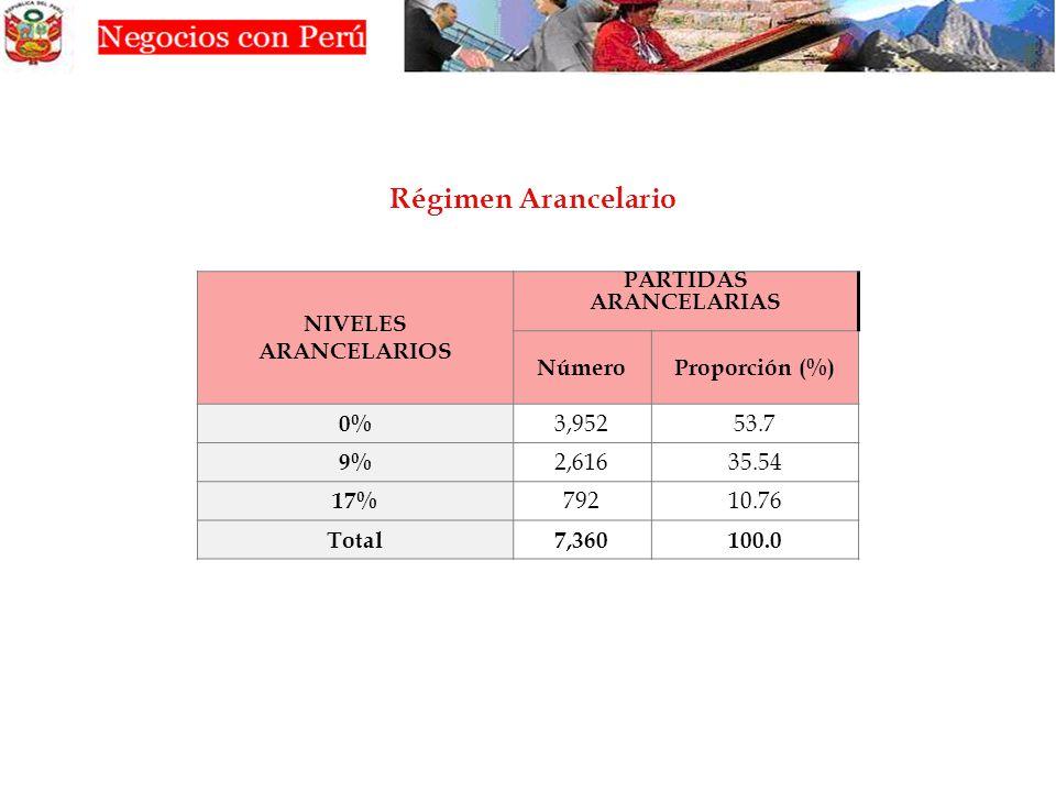 NIVELES ARANCELARIOS PARTIDAS ARANCELARIAS NúmeroProporción (%) 0% 3,95253.7 9% 2,61635.54 17% 79210.76 Total7,360100.0 Régimen Arancelario