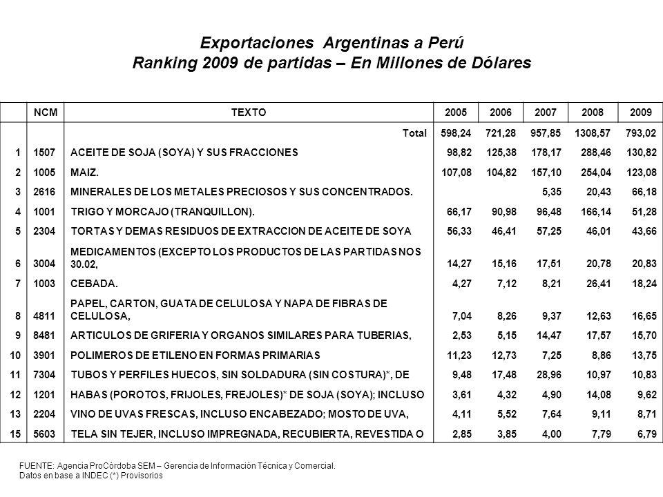 FUENTE: Agencia ProCórdoba SEM – Gerencia de Información Técnica y Comercial. Datos en base a INDEC (*) Provisorios NCMTEXTO20052006200720082009 Total