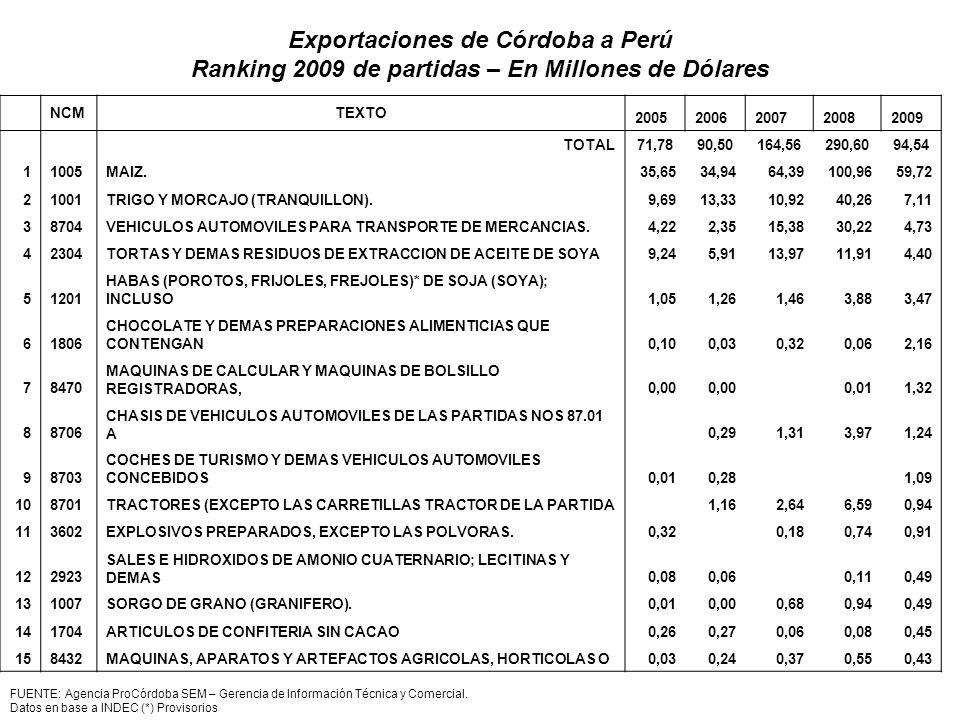 FUENTE: Agencia ProCórdoba SEM – Gerencia de Información Técnica y Comercial. Datos en base a INDEC (*) Provisorios NCMTEXTO 20052006200720082009 TOTA