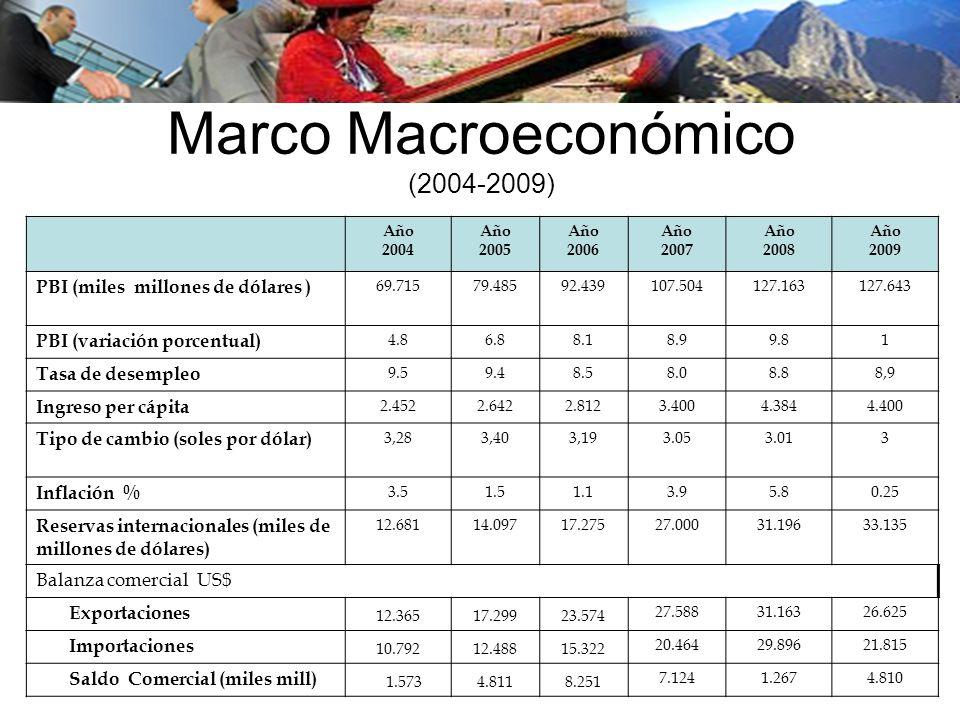 Marco Macroeconómico (2004-2009) Año 2004 Año 2005 Año 2006 Año 2007 Año 2008 Año 2009 PBI (miles millones de dólares ) 69.71579.48592.439107.504127.1
