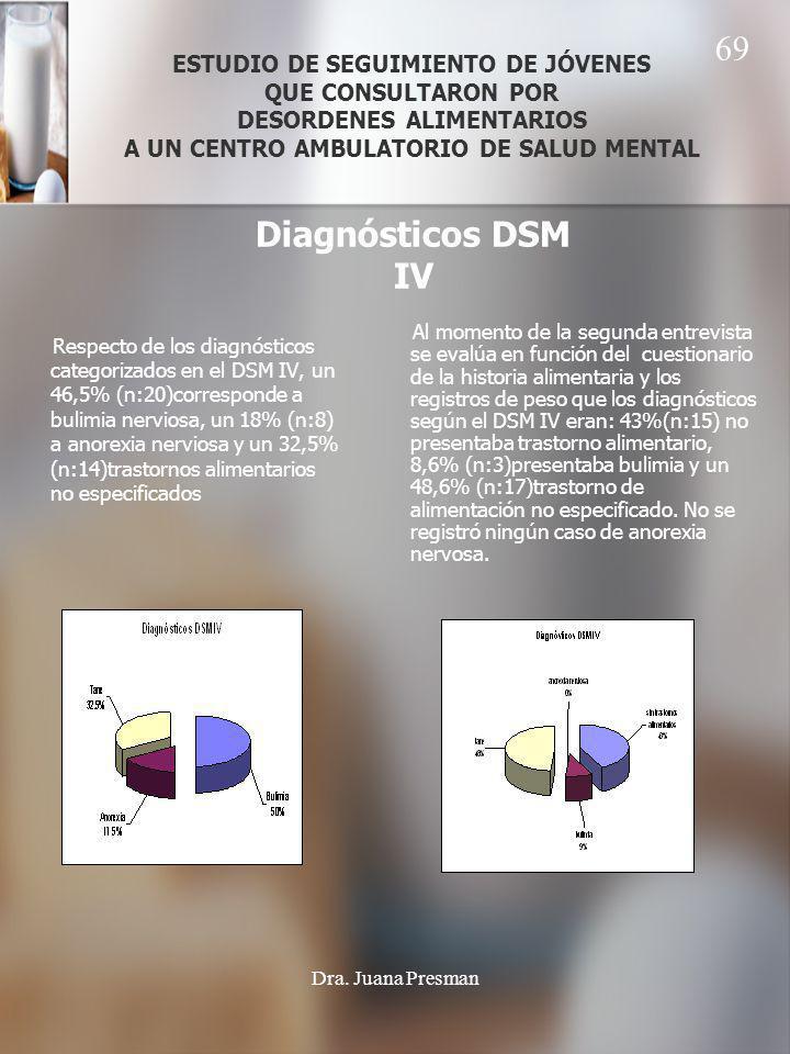 ESTUDIO DE SEGUIMIENTO DE JÓVENES QUE CONSULTARON POR DESORDENES ALIMENTARIOS A UN CENTRO AMBULATORIO DE SALUD MENTAL Respecto de los diagnósticos categorizados en el DSM IV, un 46,5% (n:20)corresponde a bulimia nerviosa, un 18% (n:8) a anorexia nerviosa y un 32,5% (n:14)trastornos alimentarios no especificados Al momento de la segunda entrevista se evalúa en función del cuestionario de la historia alimentaria y los registros de peso que los diagnósticos según el DSM IV eran: 43%(n:15) no presentaba trastorno alimentario, 8,6% (n:3)presentaba bulimia y un 48,6% (n:17)trastorno de alimentación no especificado.