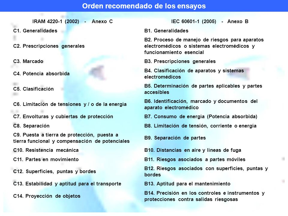 Orden recomendado de los ensayos IRAM 4220-1 (2002) - Anexo CIEC 60601-1 (2005) - Anexo B C1.