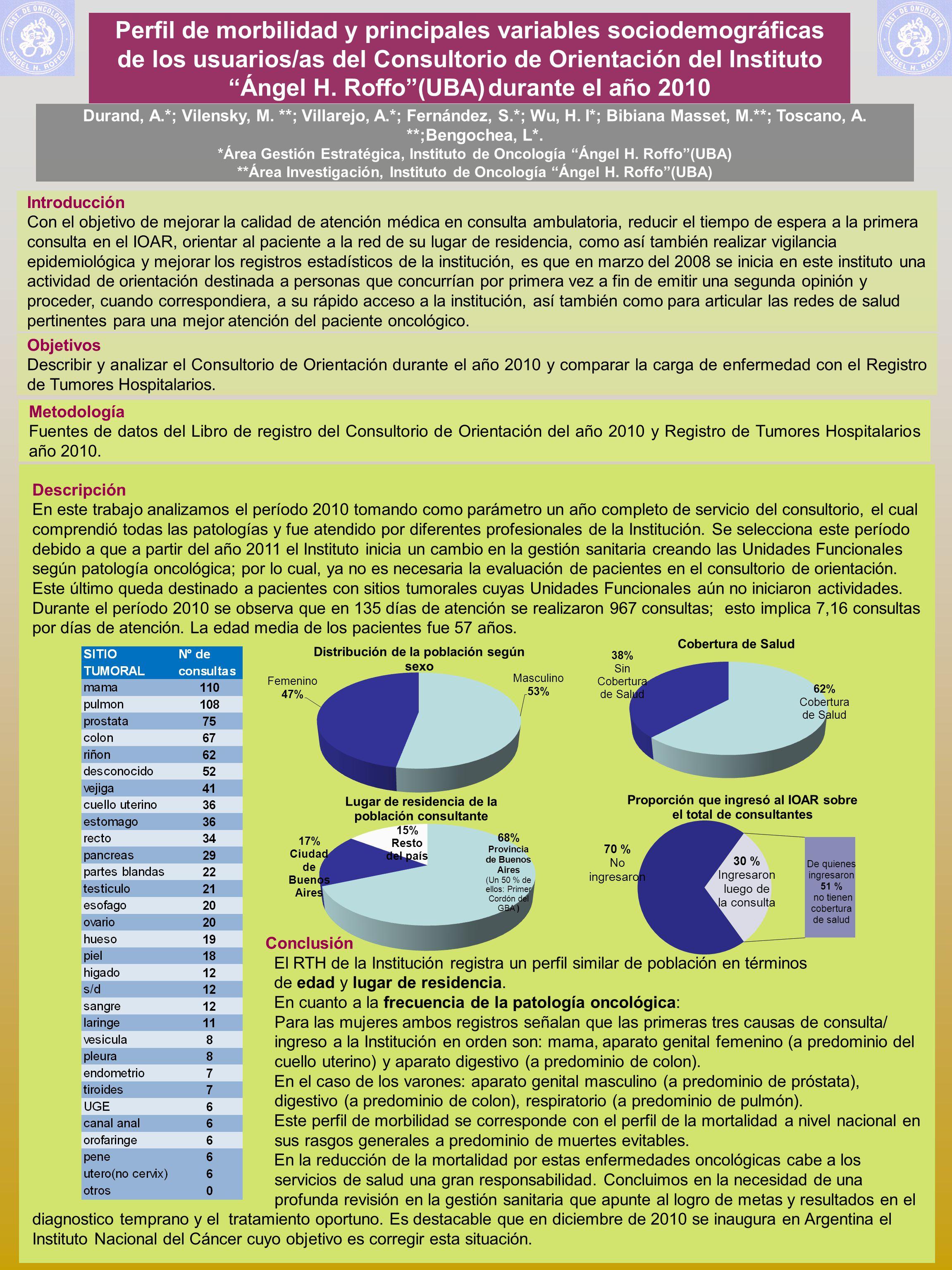 Perfil de morbilidad y principales variables sociodemográficas de los usuarios/as del Consultorio de Orientación del Instituto Ángel H.