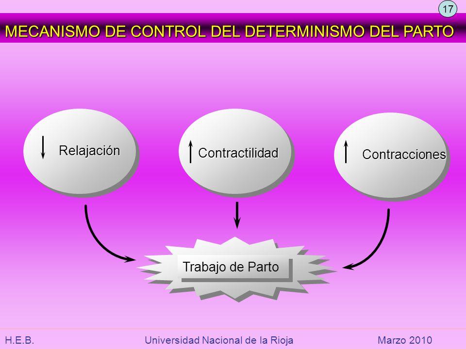 H.E.B. Universidad Nacional de la RiojaMarzo 2010 MECANISMO DE CONTROL DEL DETERMINISMO DEL PARTO Relajación Relajación Contractilidad Contracciones T
