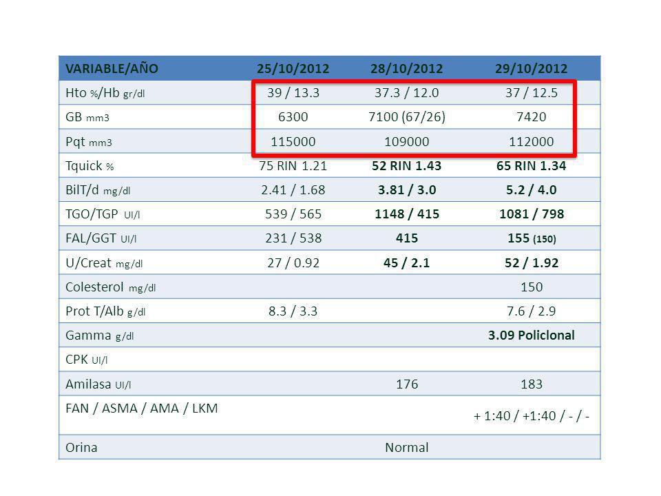VARIABLE/AÑO25/10/201228/10/201229/10/2012 Hto % /Hb gr/dl 39 / 13.337.3 / 12.037 / 12.5 GB mm3 63007100 (67/26)7420 Pqt mm3 115000109000112000 Tquick