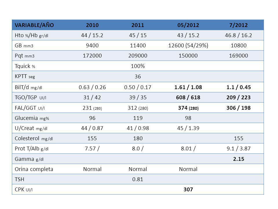 VARIABLE/AÑO25/10/201228/10/201229/10/2012 Hto % /Hb gr/dl 39 / 13.337.3 / 12.037 / 12.5 GB mm3 63007100 (67/26)7420 Pqt mm3 115000109000112000 Tquick % 75 RIN 1.2152 RIN 1.4365 RIN 1.34 BilT/d mg/dl 2.41 / 1.683.81 / 3.05.2 / 4.0 TGO/TGP UI/l 539 / 5651148 / 4151081 / 798 FAL/GGT UI/l 231 / 538415155 (150) U/Creat mg/dl 27 / 0.9245 / 2.152 / 1.92 Colesterol mg/dl 150 Prot T/Alb g/dl 8.3 / 3.37.6 / 2.9 Gamma g/dl 3.09 Policlonal CPK UI/l Amilasa UI/l 176183 FAN / ASMA / AMA / LKM + 1:40 / +1:40 / - / - OrinaNormal