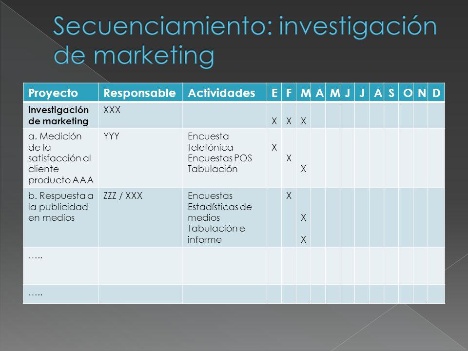 ProyectoResponsableActividadesEFMAMJJASOND Investigación de marketing XXX XXX a. Medición de la satisfacción al cliente producto AAA YYYEncuesta telef