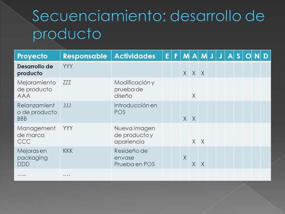 ProyectoResponsableActividadesEFMAMJJASOND Desarrollo de producto YYY XXX Mejoramiento de producto AAA ZZZModificación y prueba de diseñoX Relanzamien