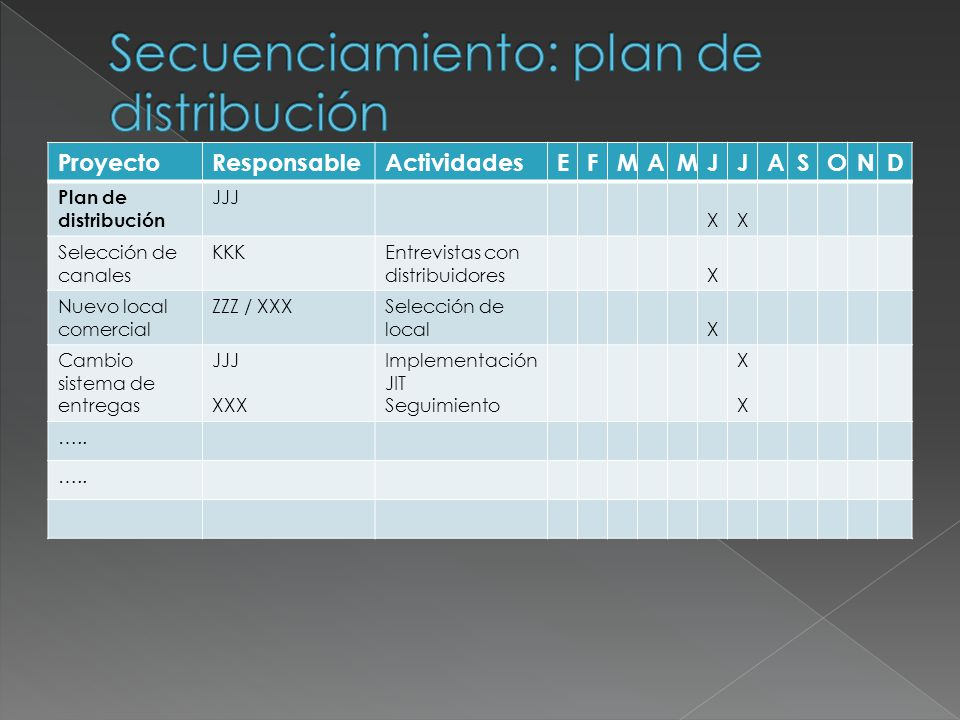 ProyectoResponsableActividadesEFMAMJJASOND Plan de distribución JJJ XX Selección de canales KKKEntrevistas con distribuidoresX Nuevo local comercial Z