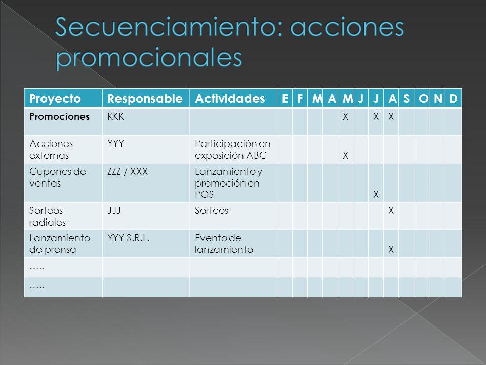ProyectoResponsableActividadesEFMAMJJASOND Promociones KKKXXX Acciones externas YYYParticipación en exposición ABCX Cupones de ventas ZZZ / XXXLanzami