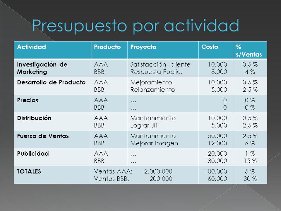 ActividadProductoProyectoCosto% s/Ventas Investigación de Marketing AAA BBB Satisfacción cliente Respuesta Public. 10.000 8.000 0.5 % 4 % Desarrollo d