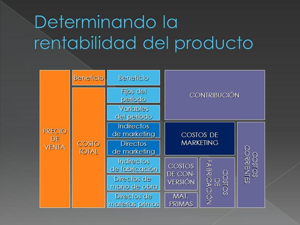 Beneficio Fijos del período Variables del período Indirectos de marketing Directos Indirectos de fabricación Directos de mano de obra Directos de mate