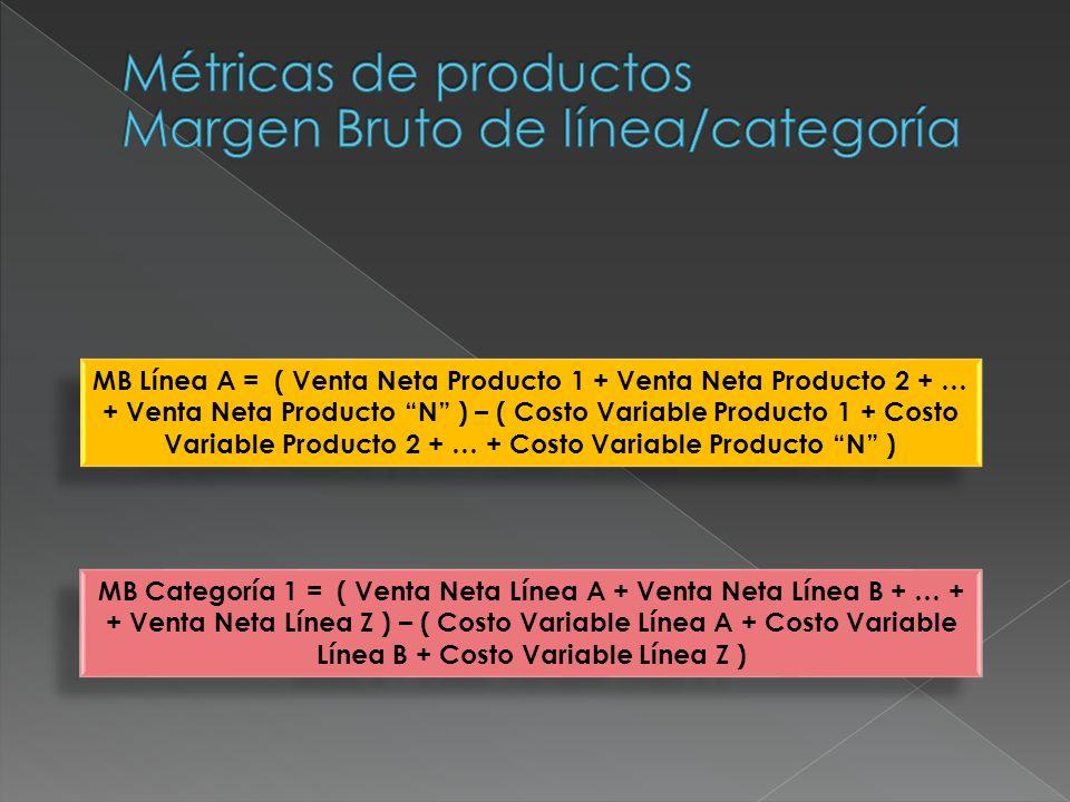 MB Categoría 1 = ( Venta Neta Línea A + Venta Neta Línea B + … + + Venta Neta Línea Z ) – ( Costo Variable Línea A + Costo Variable Línea B + Costo Va