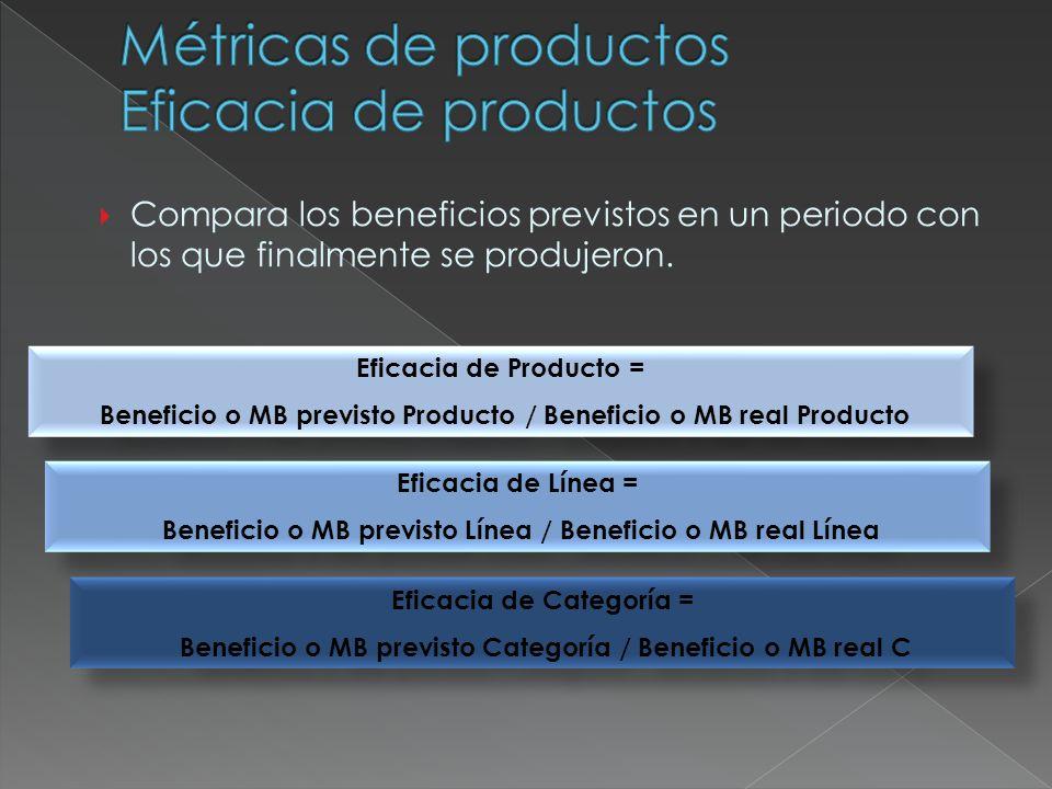 Compara los beneficios previstos en un periodo con los que finalmente se produjeron. Eficacia de Producto = Beneficio o MB previsto Producto / Benefic