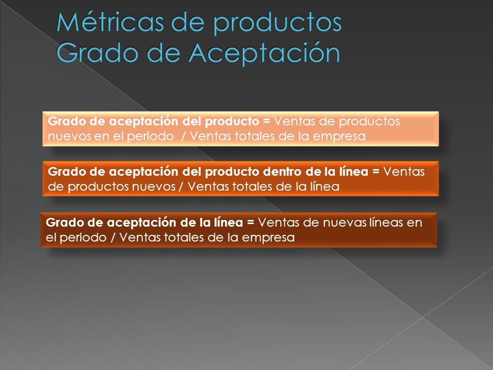 Grado de aceptación del producto = Ventas de productos nuevos en el periodo / Ventas totales de la empresa Grado de aceptación del producto dentro de
