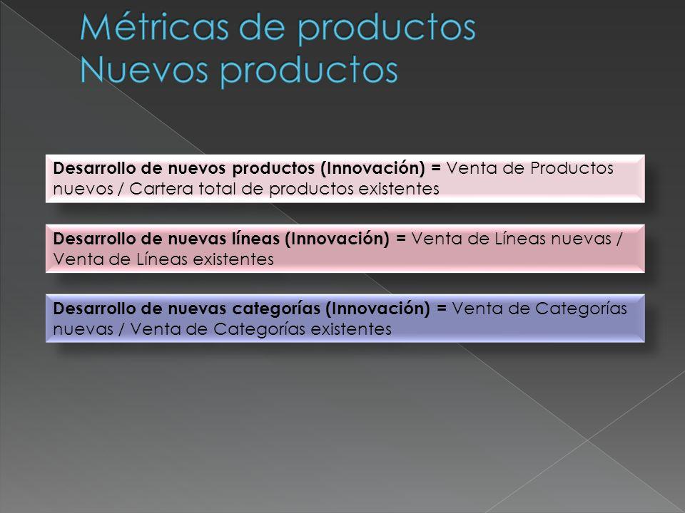 Desarrollo de nuevos productos (Innovación) = Venta de Productos nuevos / Cartera total de productos existentes Desarrollo de nuevas líneas (Innovació