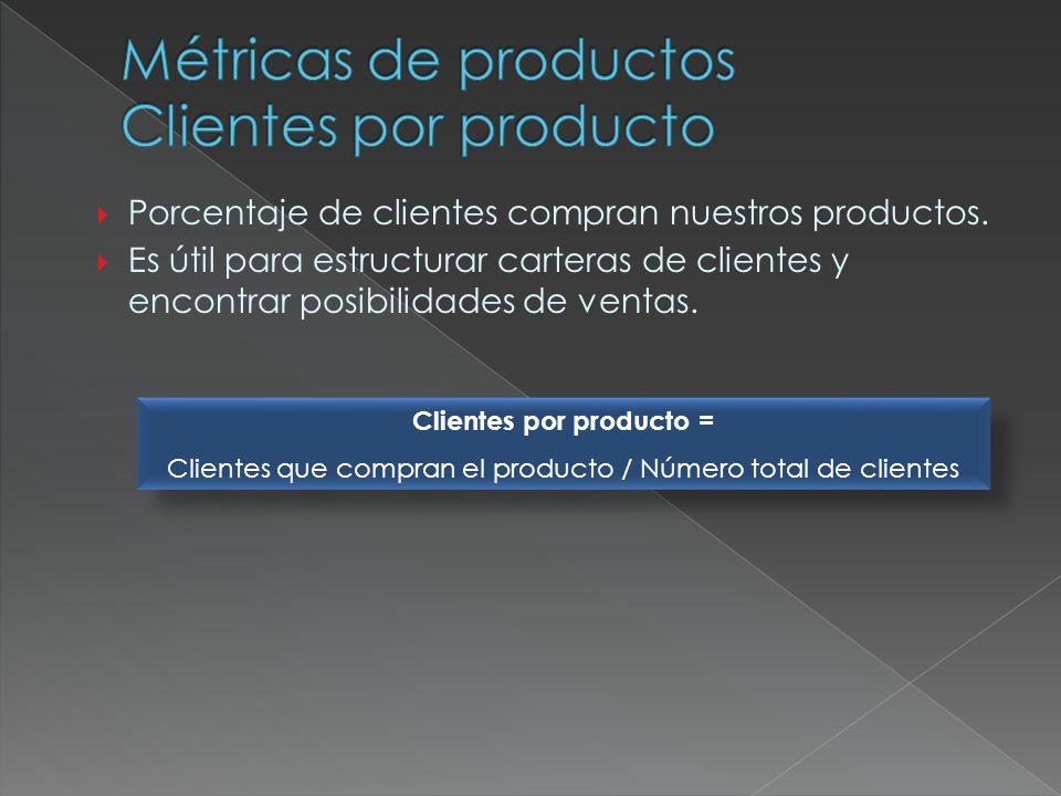 Porcentaje de clientes compran nuestros productos. Es útil para estructurar carteras de clientes y encontrar posibilidades de ventas. Clientes por pro
