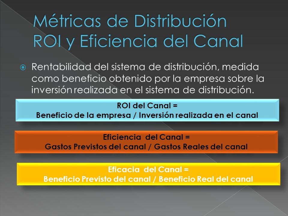 Rentabilidad del sistema de distribución, medida como beneficio obtenido por la empresa sobre la inversión realizada en el sistema de distribución. RO