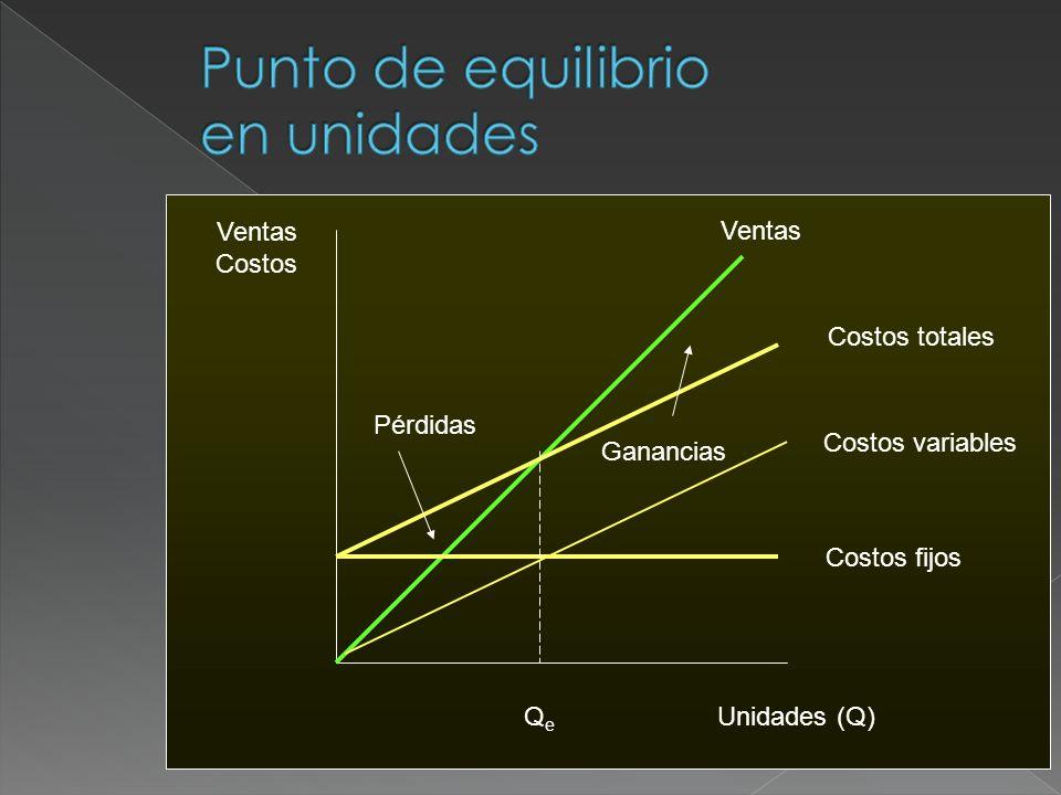 Ventas Costos Unidades (Q) Ventas Costos variables Costos fijos Pérdidas Ganancias Costos totales QeQe