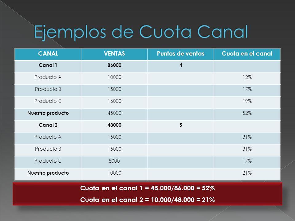 CANALVENTASPuntos de ventasCuota en el canal Canal 1860004 Producto A1000012% Producto B1500017% Producto C1600019% Nuestro producto 4500052% Canal 24