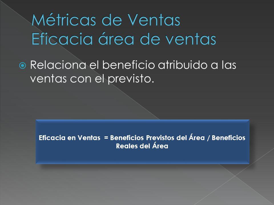 Relaciona el beneficio atribuido a las ventas con el previsto. Eficacia en Ventas = Beneficios Previstos del Área / Beneficios Reales del Área