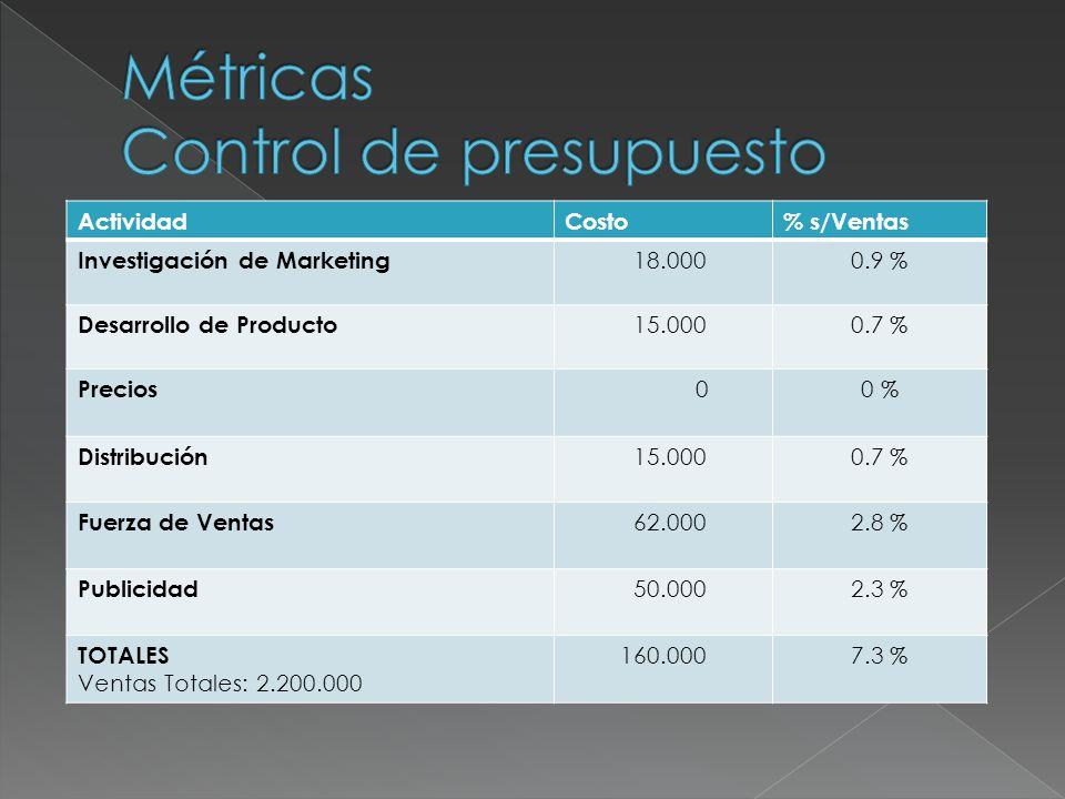 ActividadCosto% s/Ventas Investigación de Marketing 18.0000.9 % Desarrollo de Producto 15.0000.7 % Precios 00 % Distribución 15.0000.7 % Fuerza de Ven