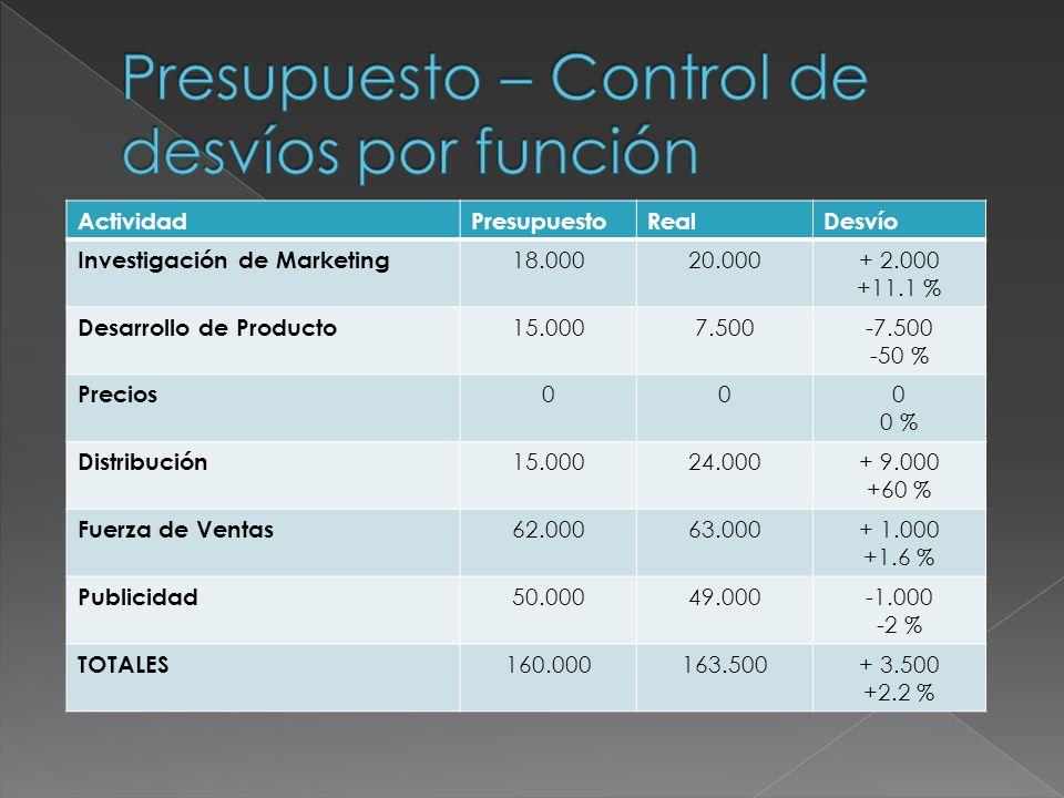 ActividadPresupuestoRealDesvío Investigación de Marketing 18.00020.000+ 2.000 +11.1 % Desarrollo de Producto 15.0007.500-7.500 -50 % Precios 000 0 % D