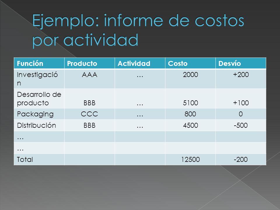 FunciónProductoActividadCostoDesvío Investigació n AAA…2000+200 Desarrollo de productoBBB…5100+100 PackagingCCC…8000 DistribuciónBBB…4500-500 … … Tota