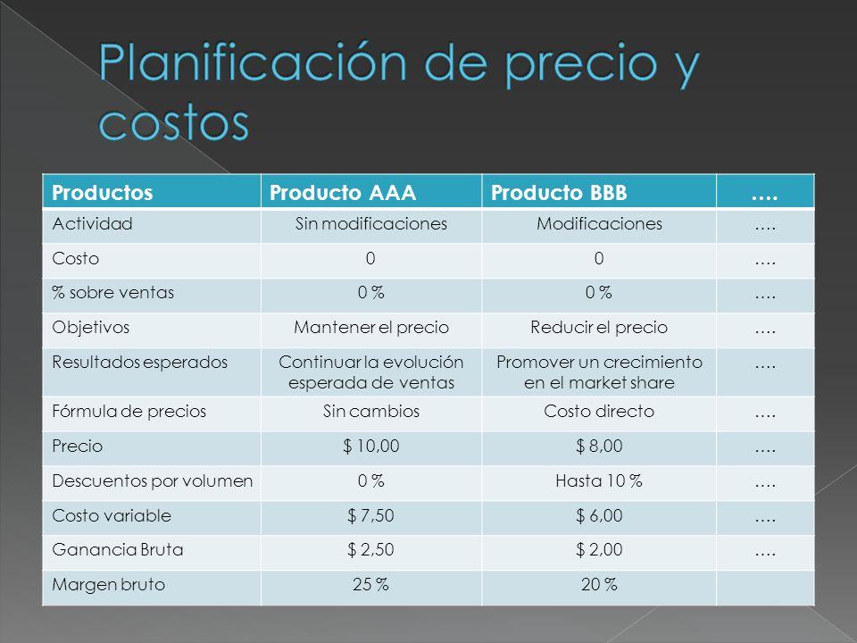 ProductosProducto AAAProducto BBB…. ActividadSin modificacionesModificaciones…. Costo00…. % sobre ventas0 % …. ObjetivosMantener el precioReducir el p