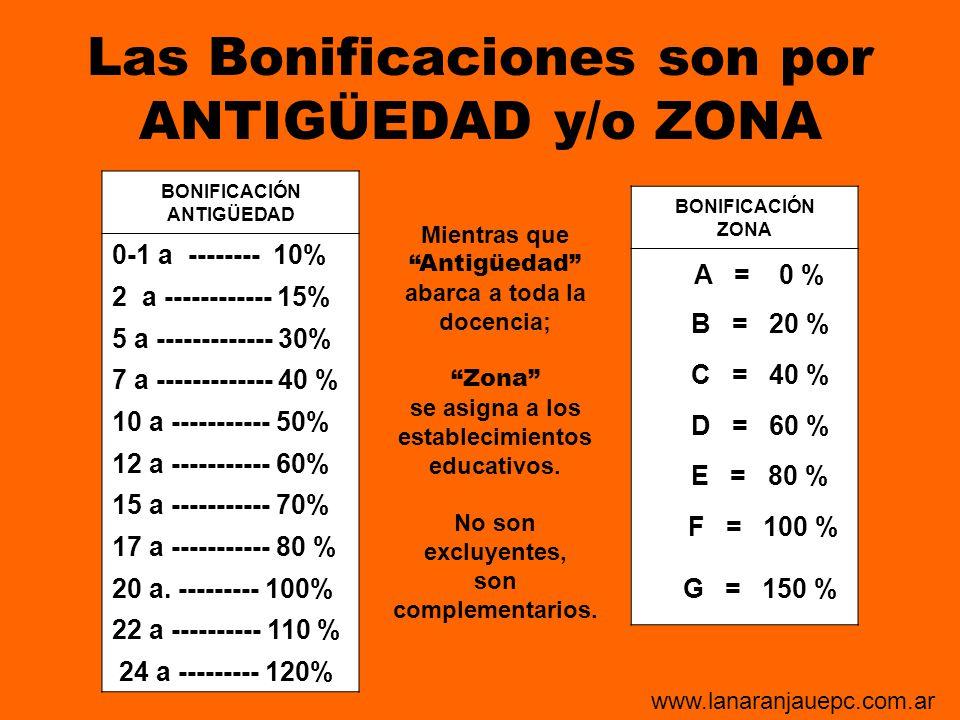 Las Bonificaciones son por ANTIGÜEDAD y/o ZONA BONIFICACIÓN ANTIGÜEDAD 0-1 a -------- 10% 2 a ------------ 15% 5 a ------------- 30% 7 a -------------