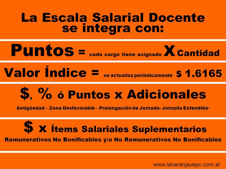 La Escala Salarial Docente se integra con: Puntos = cada cargo tiene asignado X Cantidad Valor Índice = se actualiza periódicamente $ 1.6165 $, % ó Pu