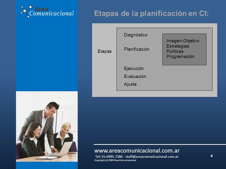 4 www.areacomunicacional.com.ar Tel: 15-6995-7386 - staff@areacomunicacional.com.ar Copyright (c) 2009 Área Comunicacional Etapas de la planificación en CI: Etapas Diagnóstico Planificación Ejecución Evaluación Ajuste Imagen-Objetivo Estrategias Políticas Programación