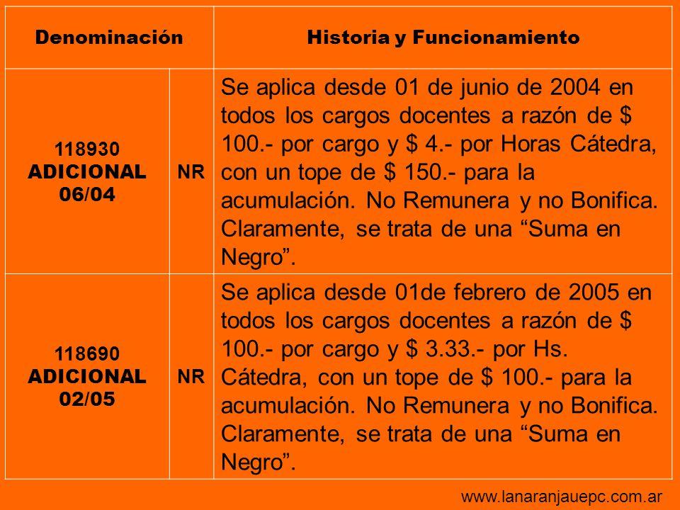DenominaciónHistoria y Funcionamiento 118930 ADICIONAL 06/04 NR Se aplica desde 01 de junio de 2004 en todos los cargos docentes a razón de $ 100.- po