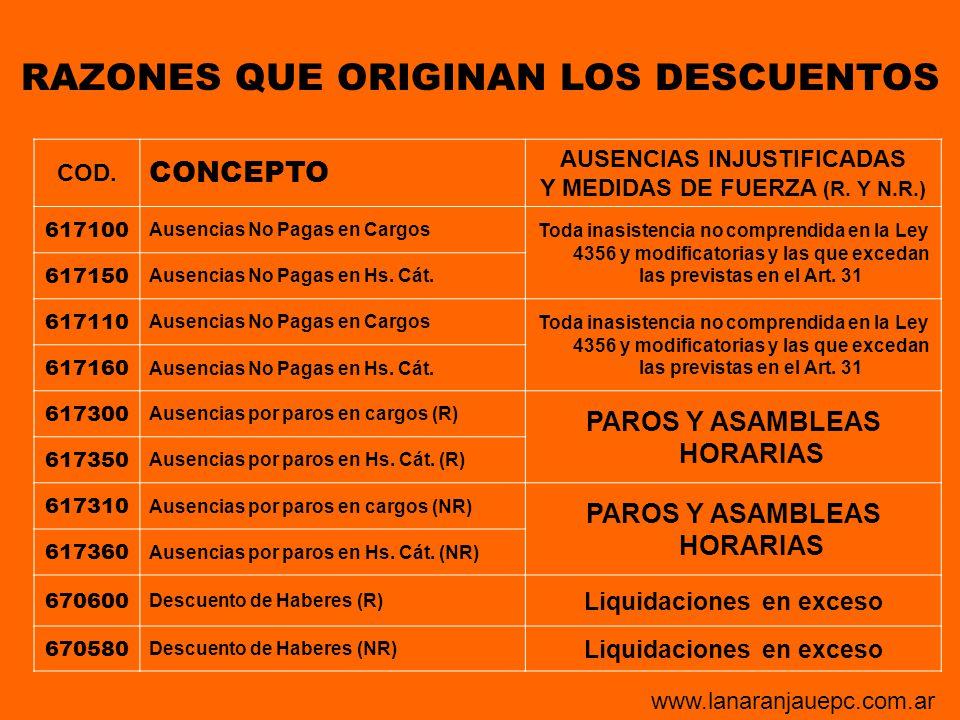 COD. CONCEPTO AUSENCIAS INJUSTIFICADAS Y MEDIDAS DE FUERZA (R. Y N.R.) 617100 Ausencias No Pagas en Cargos Toda inasistencia no comprendida en la Ley