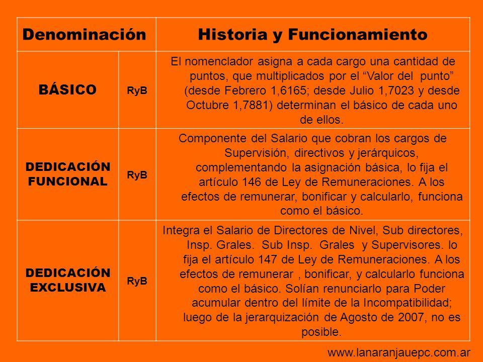 DenominaciónHistoria y Funcionamiento BÁSICO RyB El nomenclador asigna a cada cargo una cantidad de puntos, que multiplicados por el Valor del punto (