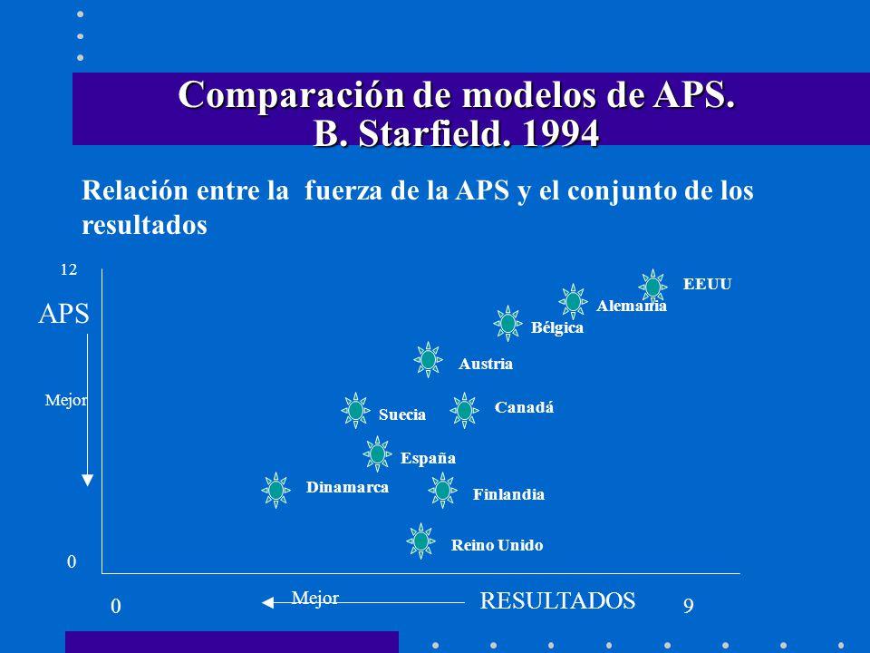 Mejor Comparación de modelos de APS. B. Starfield. 1994 Relación entre la fuerza de la APS y el conjunto de los resultados 0 12 09 APS Mejor RESULTADO