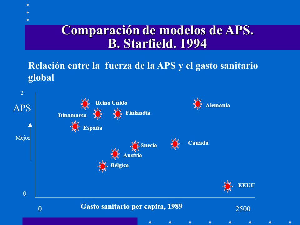 Comparación de modelos de APS. B. Starfield. 1994 Relación entre la fuerza de la APS y el gasto sanitario global 0 2 0 APS Mejor Dinamarca Reino Unido
