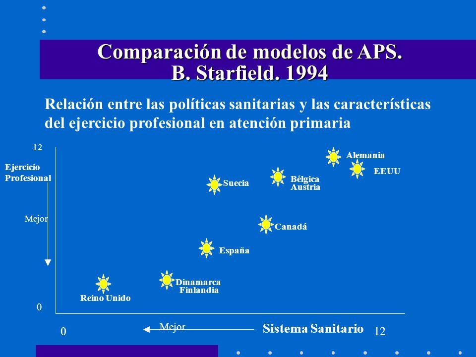 Mejor Comparación de modelos de APS. B. Starfield. 1994 Relación entre las políticas sanitarias y las características del ejercicio profesional en ate