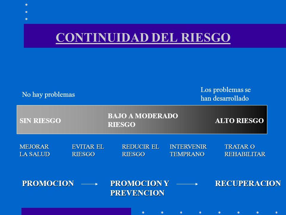CONTINUIDAD DEL RIESGO SIN RIESGO BAJO A MODERADO RIESGO ALTO RIESGO No hay problemas Los problemas se han desarrollado MEJORAR LA SALUD EVITAR EL RIE