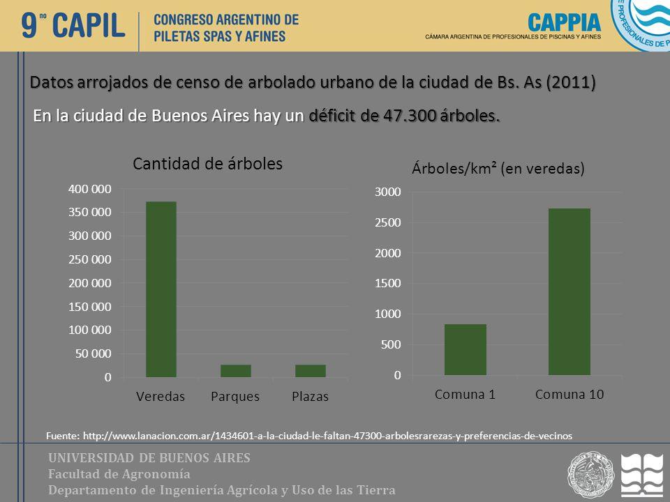 UNIVERSIDAD DE BUENOS AIRES Facultad de Agronomía Departamento de Ingeniería Agrícola y Uso de las Tierra En la ciudad de Buenos Aires hay un déficit
