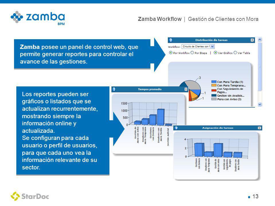 Zamba Workflow | Gestión de Clientes con Mora 13 Zamba posee un panel de control web, que permite generar reportes para controlar el avance de las gestiones.