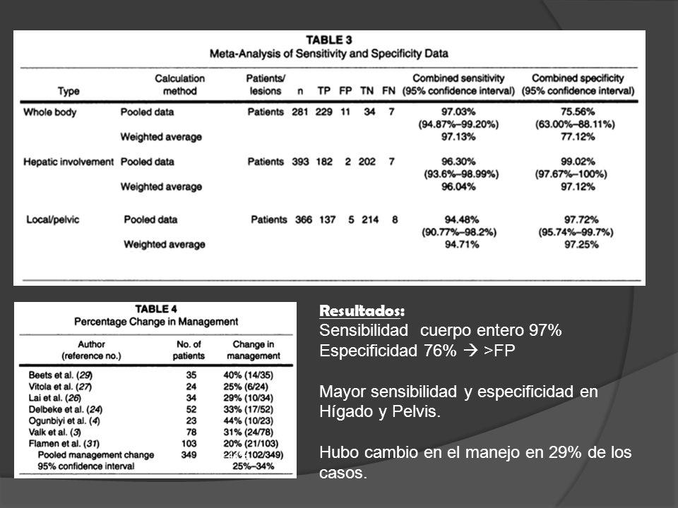 20-44% Resultados: Sensibilidad cuerpo entero 97% Especificidad 76% >FP Mayor sensibilidad y especificidad en Hígado y Pelvis.