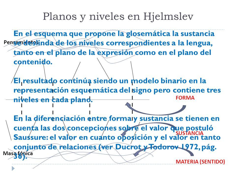 Planos y niveles en Hjelmslev FORMA SUSTANCIA MATERIA (SENTIDO) Pensamientos Masa fónica IIIIIIIIIIII IIIIIIIIIIII IIIIIIIIIIII IIIIIIIIIIII En el esq