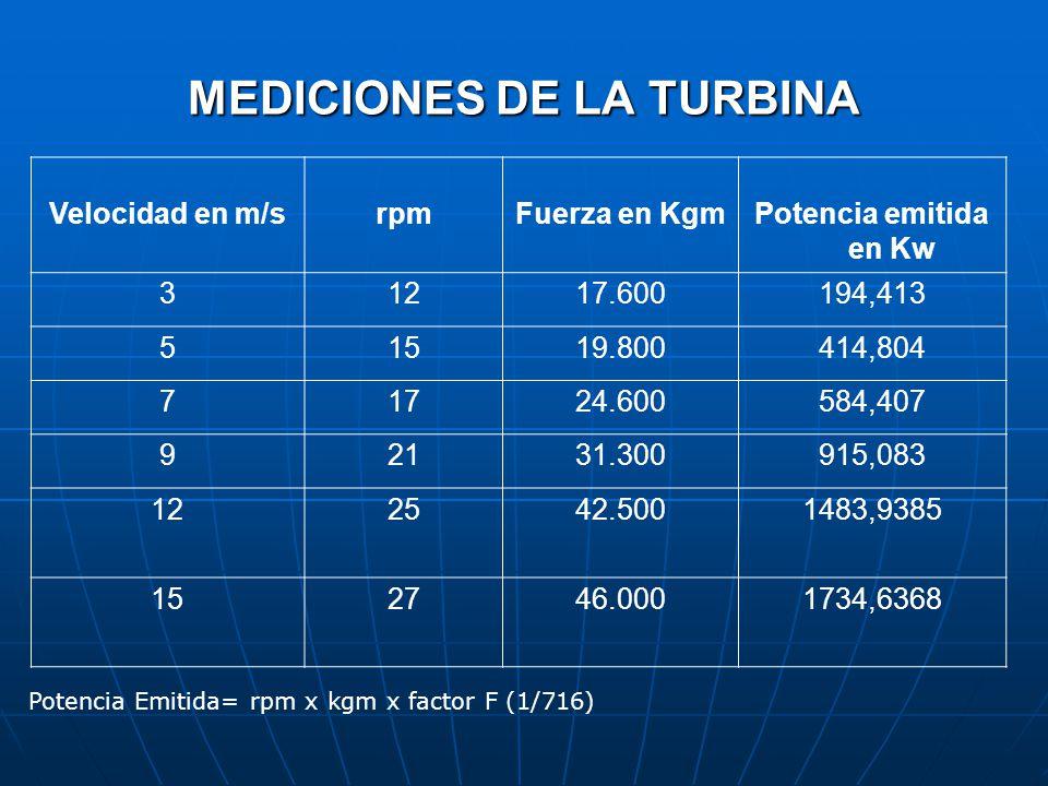 MEDICIONES DE LA TURBINA Velocidad en m/srpmFuerza en KgmPotencia emitida en Kw 31217.600194,413 51519.800414,804 71724.600584,407 92131.300915,083 122542.5001483,9385 152746.0001734,6368 Potencia Emitida= rpm x kgm x factor F (1/716)