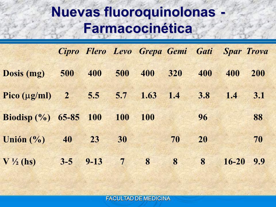 FUNDACION BARCELO - FACULTAD DE MEDICINA Nuevas fluoroquinolonas - Farmacocinética CiproFlero Levo Grepa GemiGatiSpar Trova Dosis (mg) 500 400 5004003