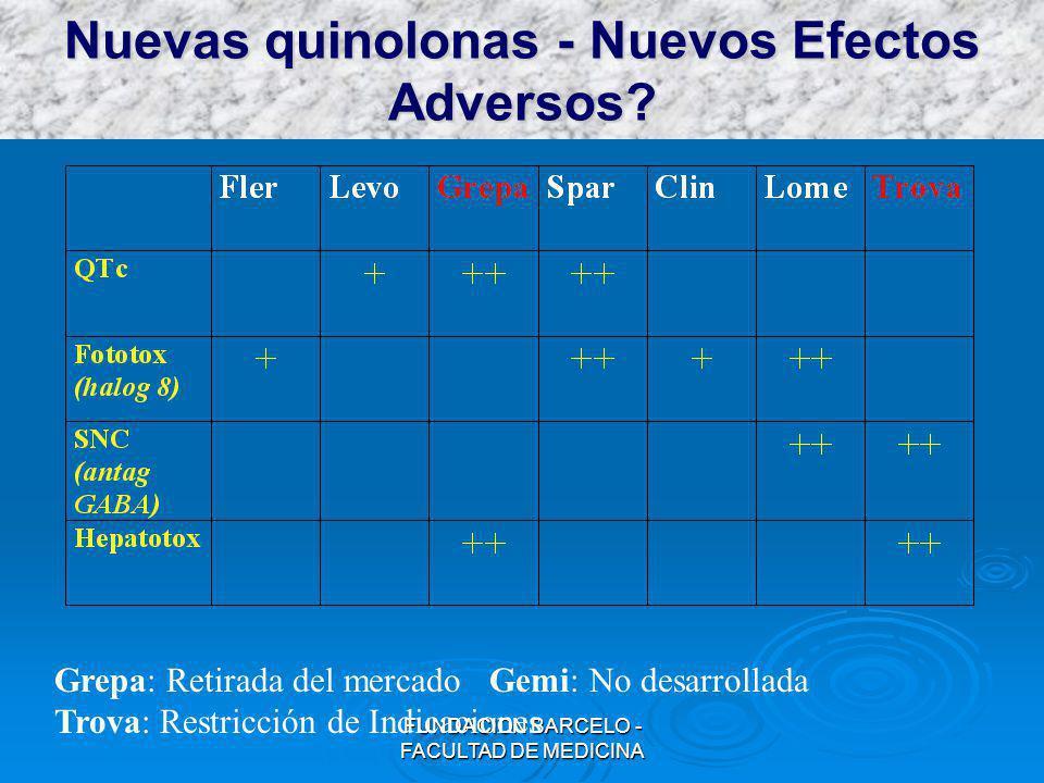 FUNDACION BARCELO - FACULTAD DE MEDICINA Nuevas quinolonas - Nuevos Efectos Adversos? Grepa: Retirada del mercado Gemi: No desarrollada Trova: Restric