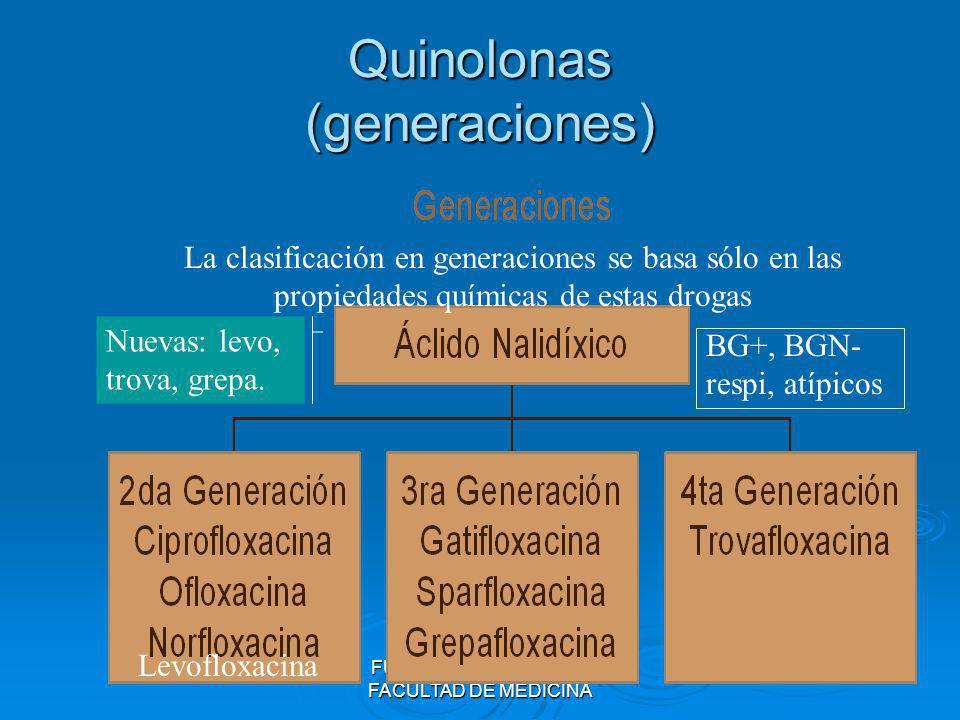 FUNDACION BARCELO - FACULTAD DE MEDICINAFluoroquinolonas 1ª generación 2ª generación 3ª generación Acido nalidíxico Norfloxacina Grepafloxacina Acido Oxolínico Ciprofloxacina Gatifloxacina Pefloxacina Levofloxacina Enoxacina Ofloxacina > Act.