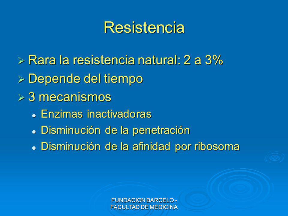 FUNDACION BARCELO - FACULTAD DE MEDICINA Resistencia Rara la resistencia natural: 2 a 3% Rara la resistencia natural: 2 a 3% Depende del tiempo Depend