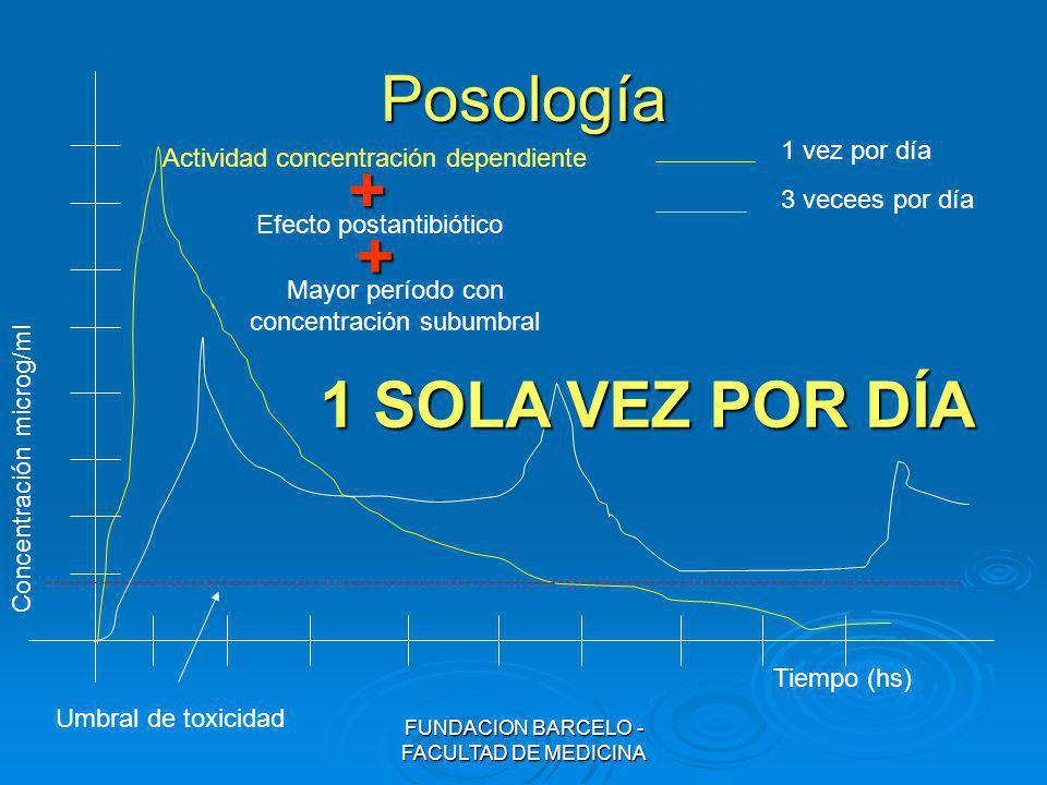 FUNDACION BARCELO - FACULTAD DE MEDICINA Posología Concentración microg/ml Tiempo (hs) 1 vez por día 3 vecees por día Umbral de toxicidad Actividad co